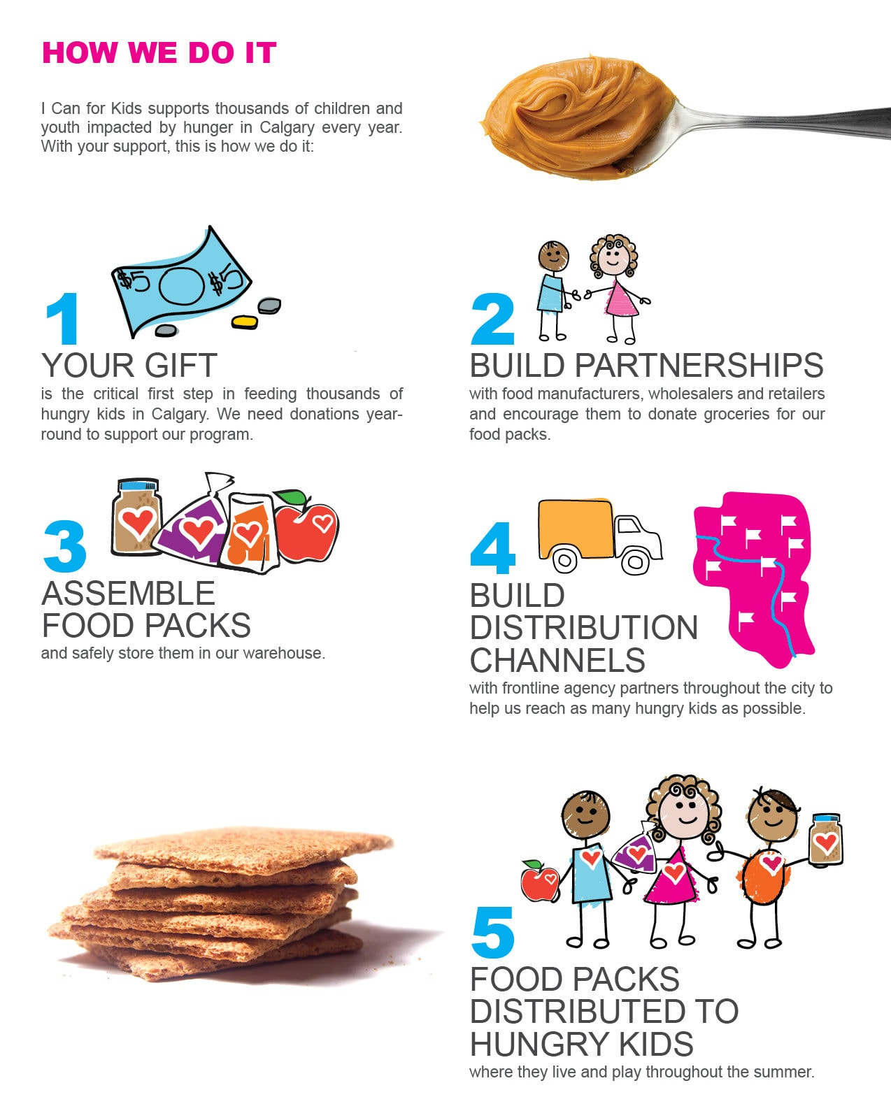 I Can for KIds - 2019 Infographic